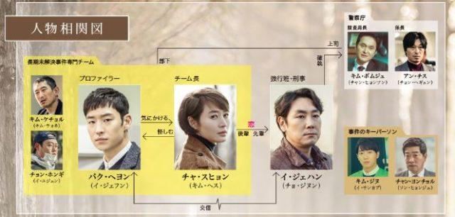 シグナル 韓国ドラマ キャスト 相関図