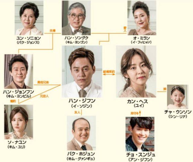 結婚契約 韓国ドラマ キャスト 相関図