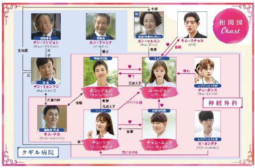 ドクターズ 韓国ドラマ キャスト 相関図
