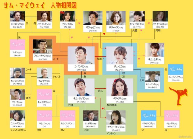 サムマイウェイ 韓国ドラマ キャスト 相関図 視聴率
